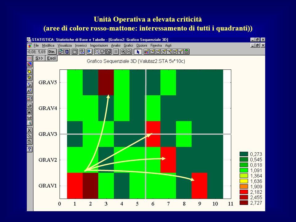 Unità Operativa a elevata criticità (aree di colore rosso-mattone: interessamento di tutti i quadranti))