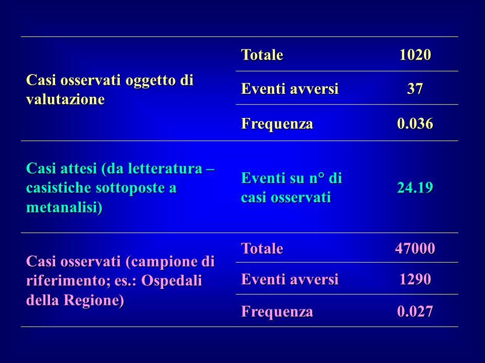 Casi osservati oggetto di valutazione Totale1020 Eventi avversi 37 Frequenza0.036 Casi attesi (da letteratura – casistiche sottoposte a metanalisi) Ev