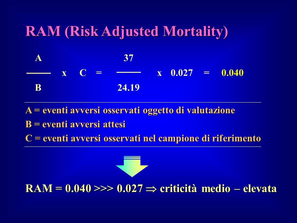 A37 xC= x0.027=0.040 B24.19 A = eventi avversi osservati oggetto di valutazione B = eventi avversi attesi C = eventi avversi osservati nel campione di