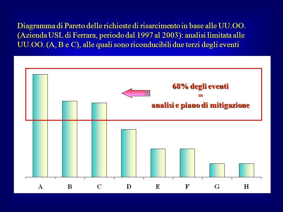 Diagramma di Pareto delle richieste di risarcimento in base alle UU.OO. (Azienda USL di Ferrara, periodo dal 1997 al 2003): analisi limitata alle UU.O