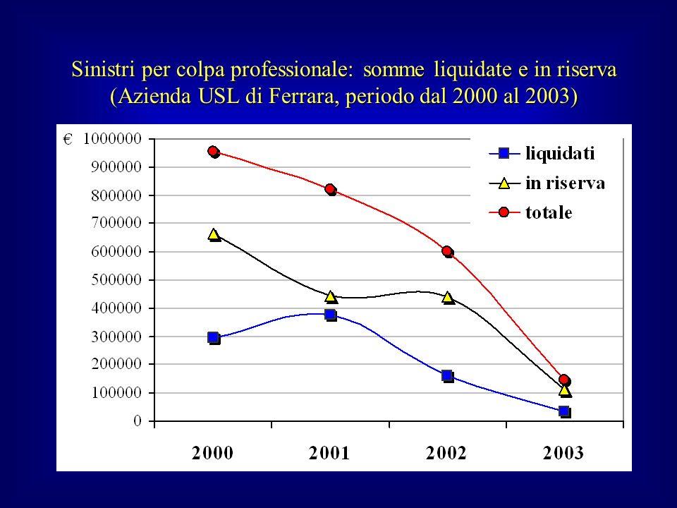 Sinistri per colpa professionale: somme liquidate e in riserva (Azienda USL di Ferrara, periodo dal 2000 al 2003)