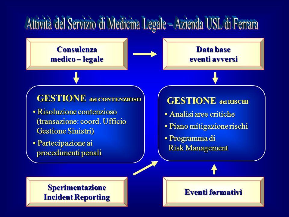 Consulenza medico – legale Eventi formativi Sperimentazione Incident Reporting Data base eventi avversi GESTIONE del CONTENZIOSO GESTIONE del CONTENZI