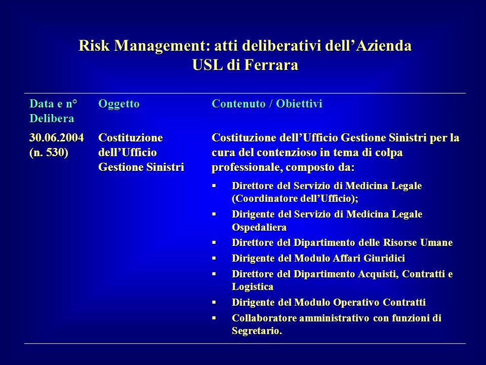 Data e n° Delibera Oggetto Contenuto / Obiettivi 30.06.2004 (n. 530) Costituzione dellUfficio Gestione Sinistri Costituzione dellUfficio Gestione Sini