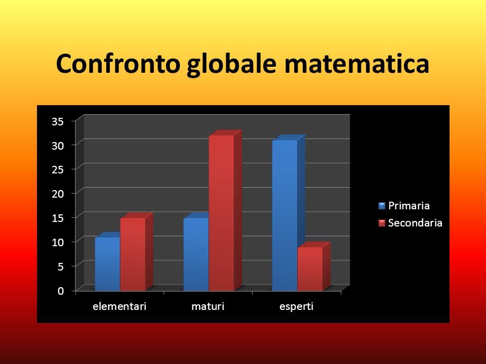 Confronto globale matematica