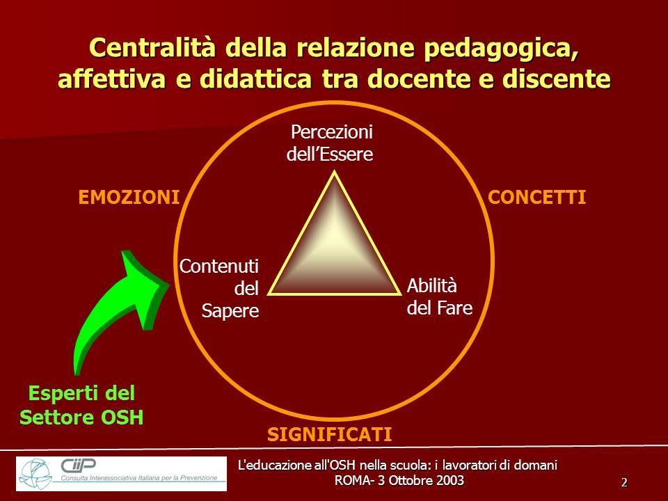 L'educazione all'OSH nella scuola: i lavoratori di domani ROMA- 3 Ottobre 2003 ROMA- 3 Ottobre 2003 2 Centralità della relazione pedagogica, affettiva