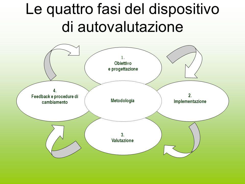 Le quattro fasi del dispositivo di autovalutazione 1.