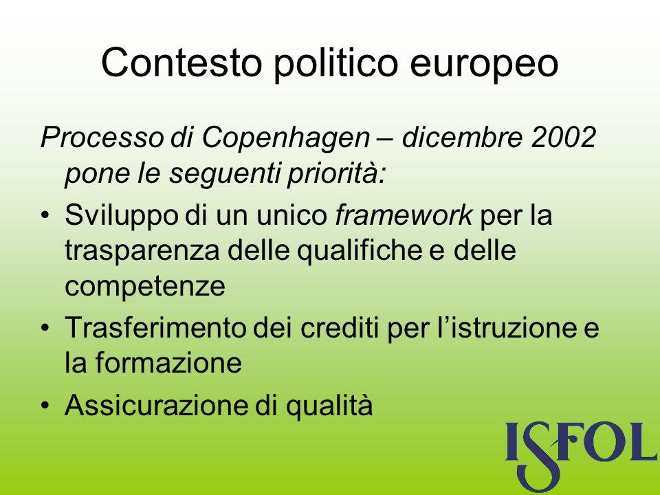 Contesto politico europeo Processo di Copenhagen – dicembre 2002 pone le seguenti priorità: Sviluppo di un unico framework per la trasparenza delle qualifiche e delle competenze Trasferimento dei crediti per listruzione e la formazione Assicurazione di qualità