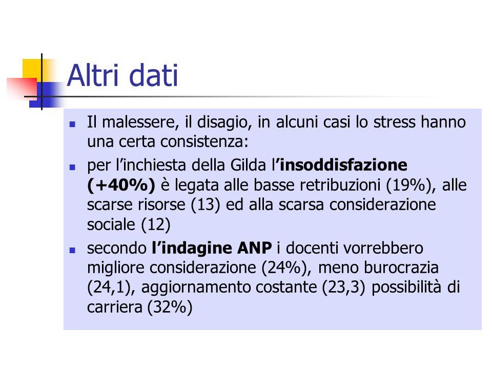 Altri dati Il malessere, il disagio, in alcuni casi lo stress hanno una certa consistenza: per linchiesta della Gilda linsoddisfazione (+40%) è legata