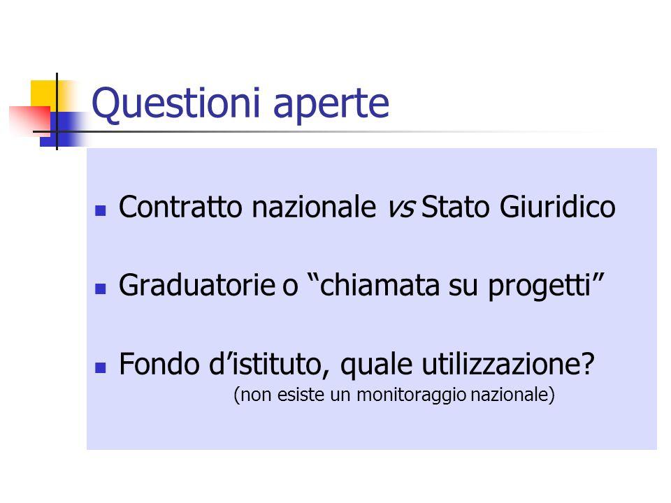 Questioni aperte Contratto nazionale vs Stato Giuridico Graduatorie o chiamata su progetti Fondo distituto, quale utilizzazione? (non esiste un monito