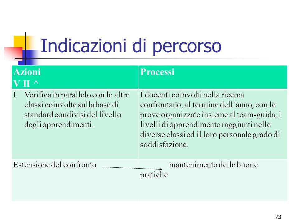 Azioni V II ^ Processi I.Verifica in parallelo con le altre classi coinvolte sulla base di standard condivisi del livello degli apprendimenti. I docen