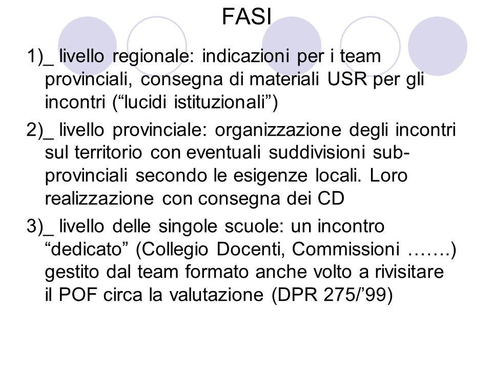 FASI 1)_ livello regionale: indicazioni per i team provinciali, consegna di materiali USR per gli incontri (lucidi istituzionali) 2)_ livello provinci