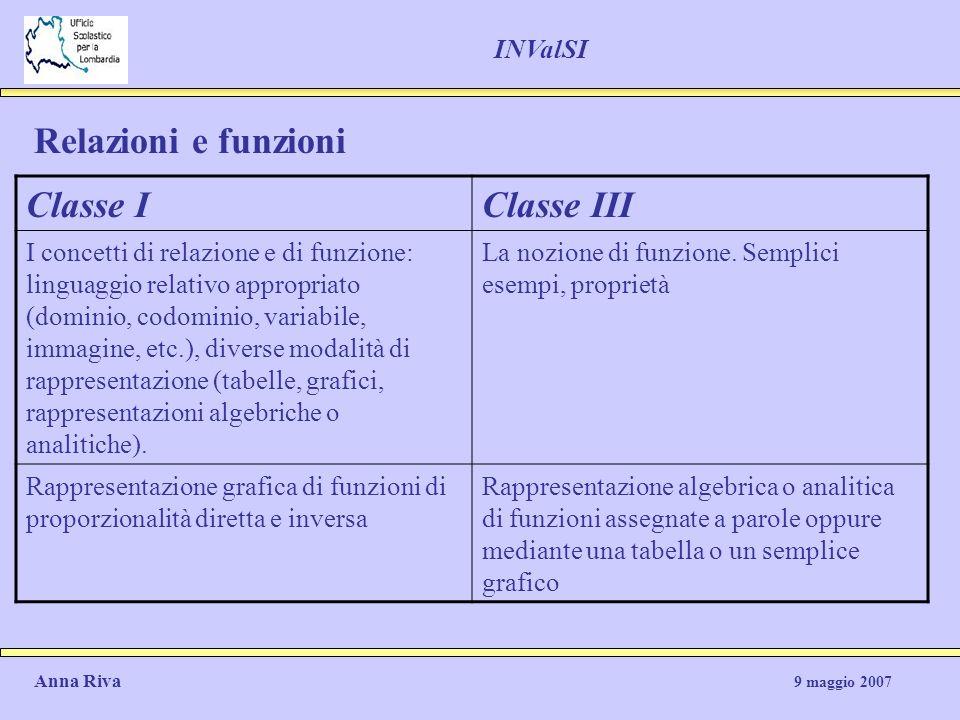 Relazioni e funzioni Classe IClasse III I concetti di relazione e di funzione: linguaggio relativo appropriato (dominio, codominio, variabile, immagin