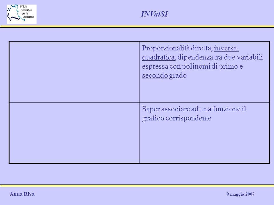 Proporzionalità diretta, inversa, quadratica, dipendenza tra due variabili espressa con polinomi di primo e secondo grado Saper associare ad una funzi
