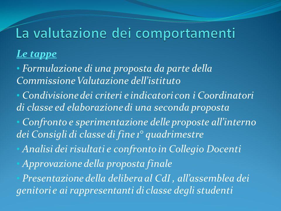 Le tappe Formulazione di una proposta da parte della Commissione Valutazione dellistituto Condivisione dei criteri e indicatori con i Coordinatori di