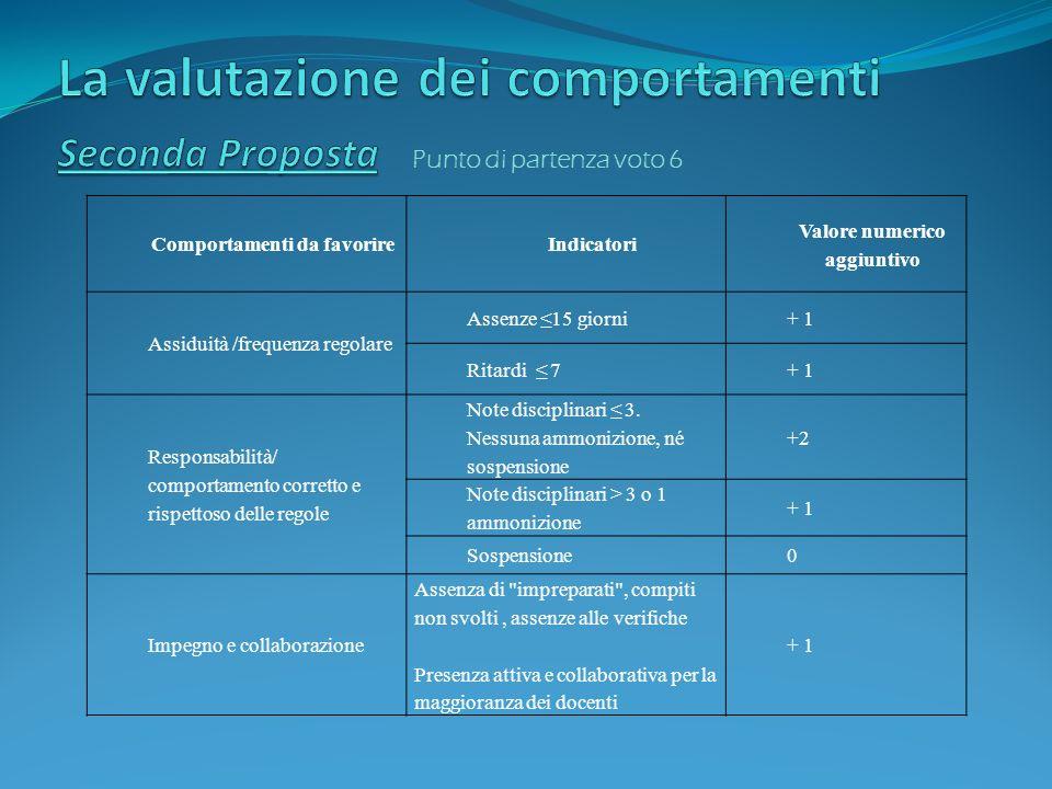Comportamenti da favorireIndicatori Valore numerico aggiuntivo Assiduità /frequenza regolare Assenze 15 giorni+ 1 Ritardi 7+ 1 Responsabilità/ comport