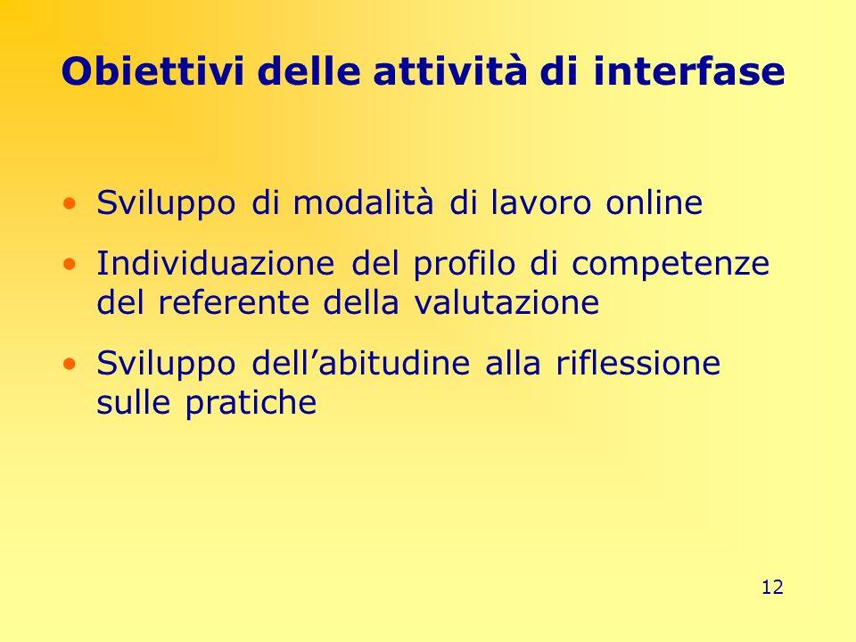 12 Obiettivi delle attività di interfase Sviluppo di modalità di lavoro online Individuazione del profilo di competenze del referente della valutazion