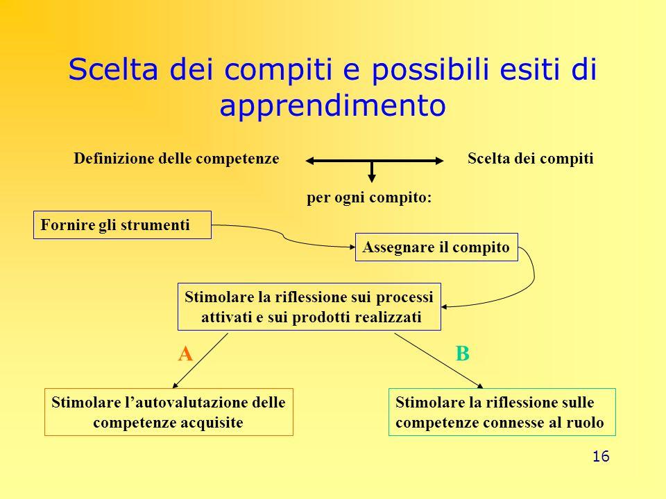 16 Scelta dei compiti e possibili esiti di apprendimento Definizione delle competenzeScelta dei compiti Fornire gli strumenti Assegnare il compito Sti