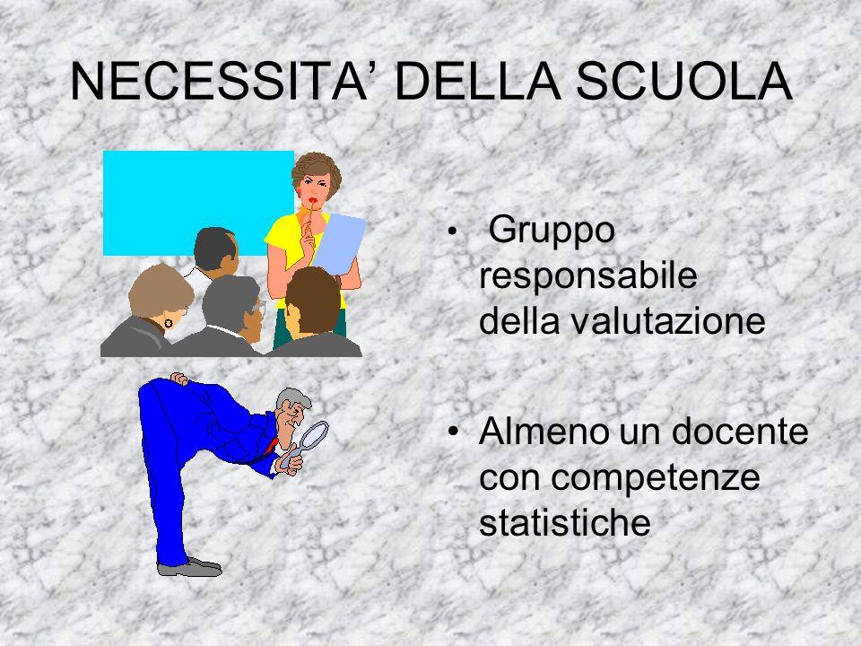 NECESSITA DELLA SCUOLA Gruppo responsabile della valutazione Almeno un docente con competenze statistiche