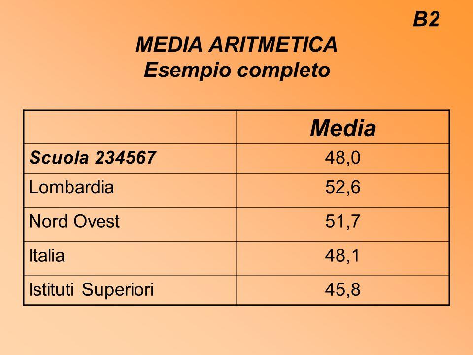 B2 MEDIA ARITMETICA Esempio completo Media Scuola 23456748,0 Lombardia52,6 Nord Ovest51,7 Italia48,1 Istituti Superiori45,8
