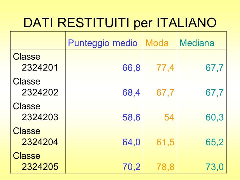 DATI RESTITUITI per ITALIANO Punteggio medioModaMediana Classe 232420166,877,467,7 Classe 232420268,467,7 Classe 232420358,65460,3 Classe 232420464,061,565,2 Classe 232420570,278,873,0
