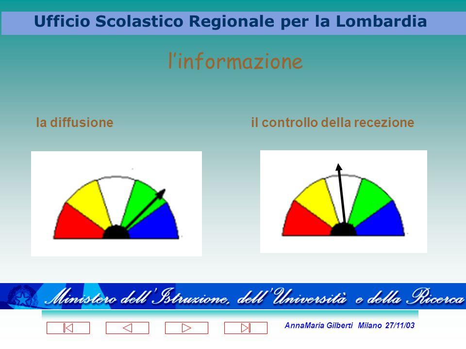 AnnaMaria Gilberti Milano 27/11/03 Ufficio Scolastico Regionale per la Lombardia linformazione la diffusione il controllo della recezione