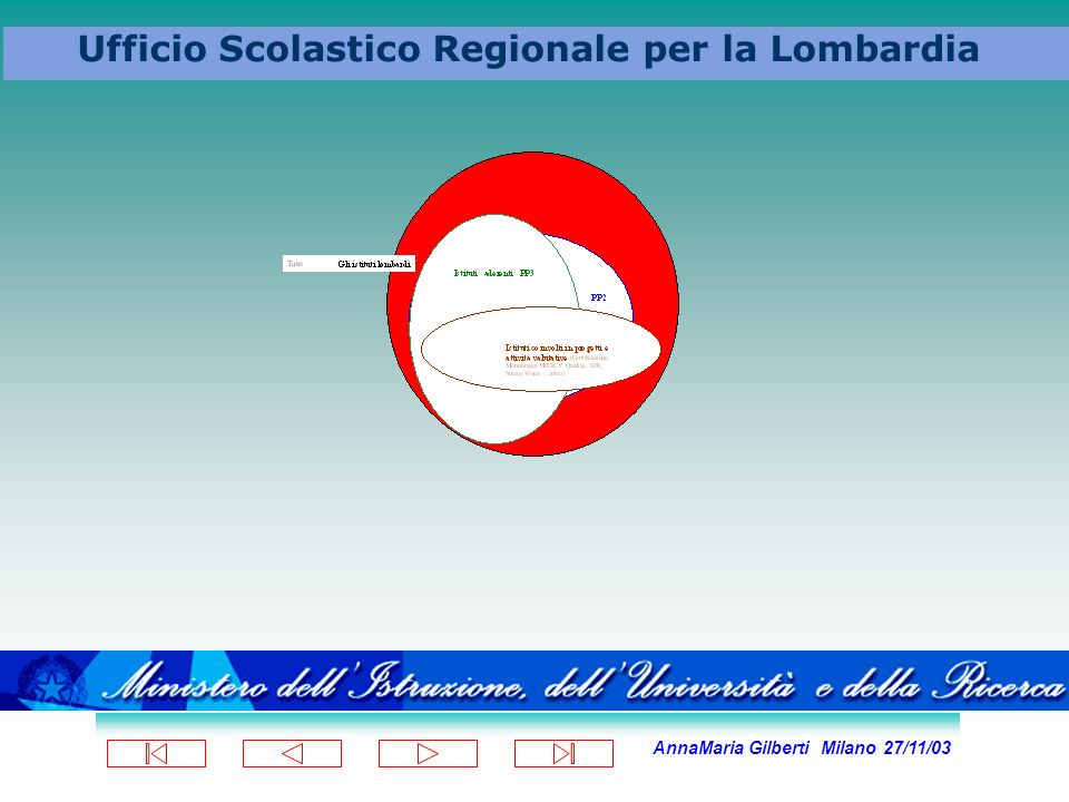 AnnaMaria Gilberti Milano 27/11/03 Ufficio Scolastico Regionale per la Lombardia