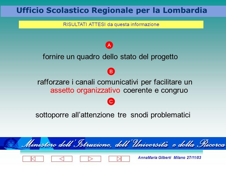 AnnaMaria Gilberti Milano 27/11/03 Ufficio Scolastico Regionale per la Lombardia fornire un quadro dello stato del progetto rafforzare i canali comuni
