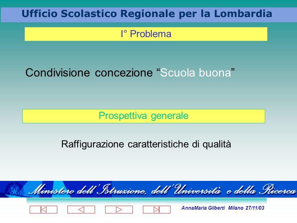 AnnaMaria Gilberti Milano 27/11/03 Ufficio Scolastico Regionale per la Lombardia Condivisione concezione Scuola buona I° Problema Prospettiva generale