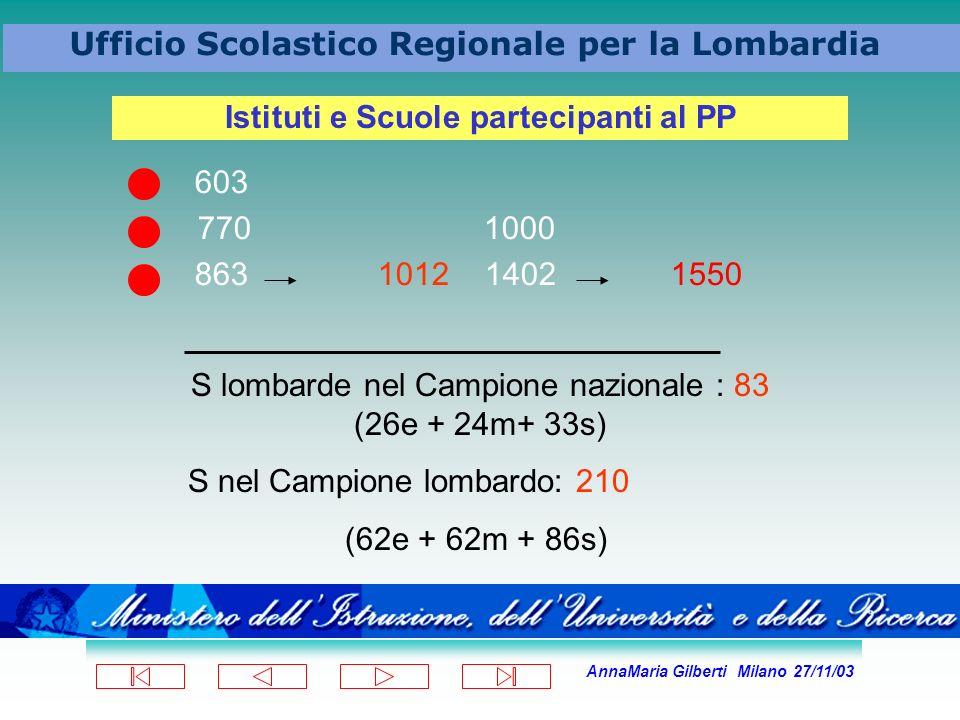 AnnaMaria Gilberti Milano 27/11/03 Ufficio Scolastico Regionale per la Lombardia 603 770 1000 863 1012 1402 1550 Istituti e Scuole partecipanti al PP