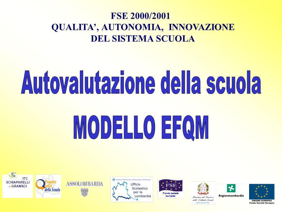 2000-2001 Modello per la scuola e Guida al suo utilizzo Progetto Pilota 2 scuole 2001-2002 Nuovo Modello e Guida al suo utilizzo Progetto EFQM 12 scuole Polo Qualità di Milano