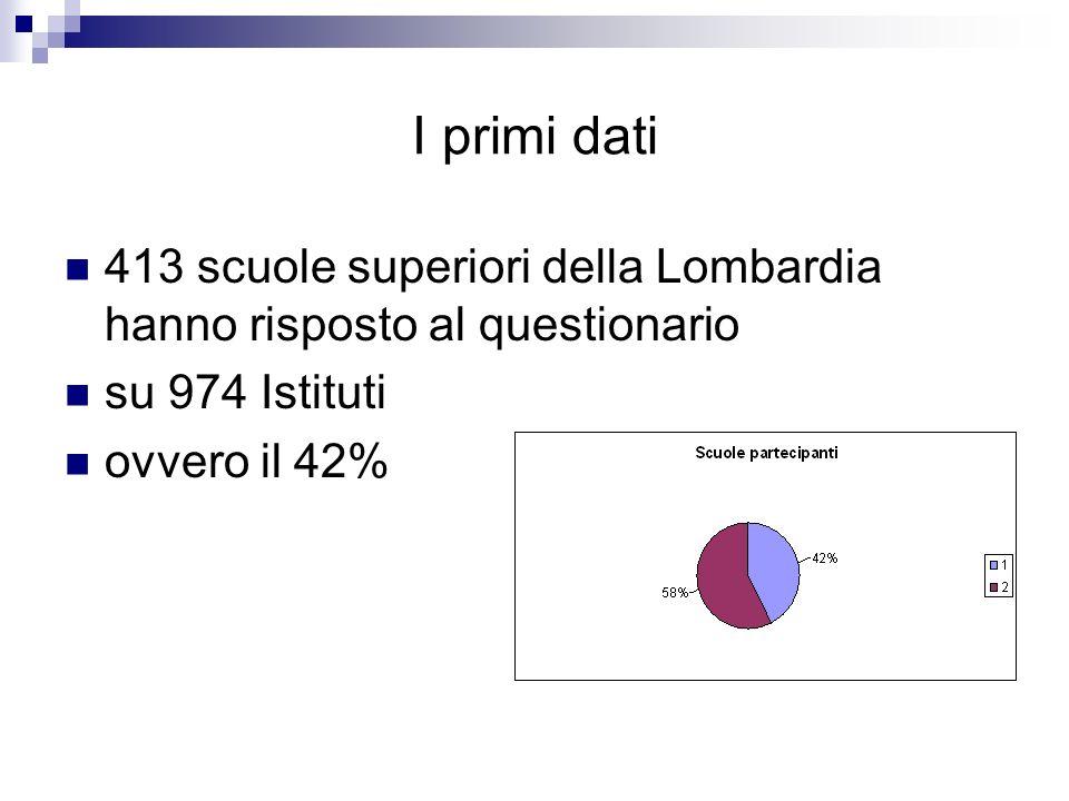 I primi dati 413 scuole superiori della Lombardia hanno risposto al questionario su 974 Istituti ovvero il 42%