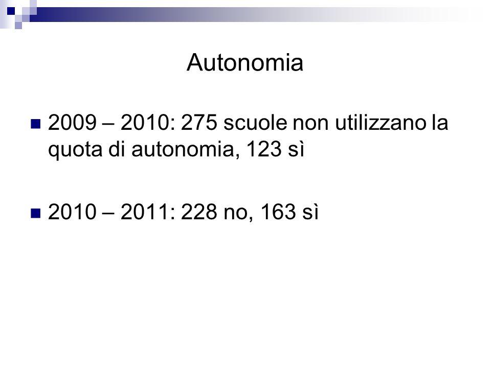 Autonomia 2009 – 2010: 275 scuole non utilizzano la quota di autonomia, 123 sì 2010 – 2011: 228 no, 163 sì