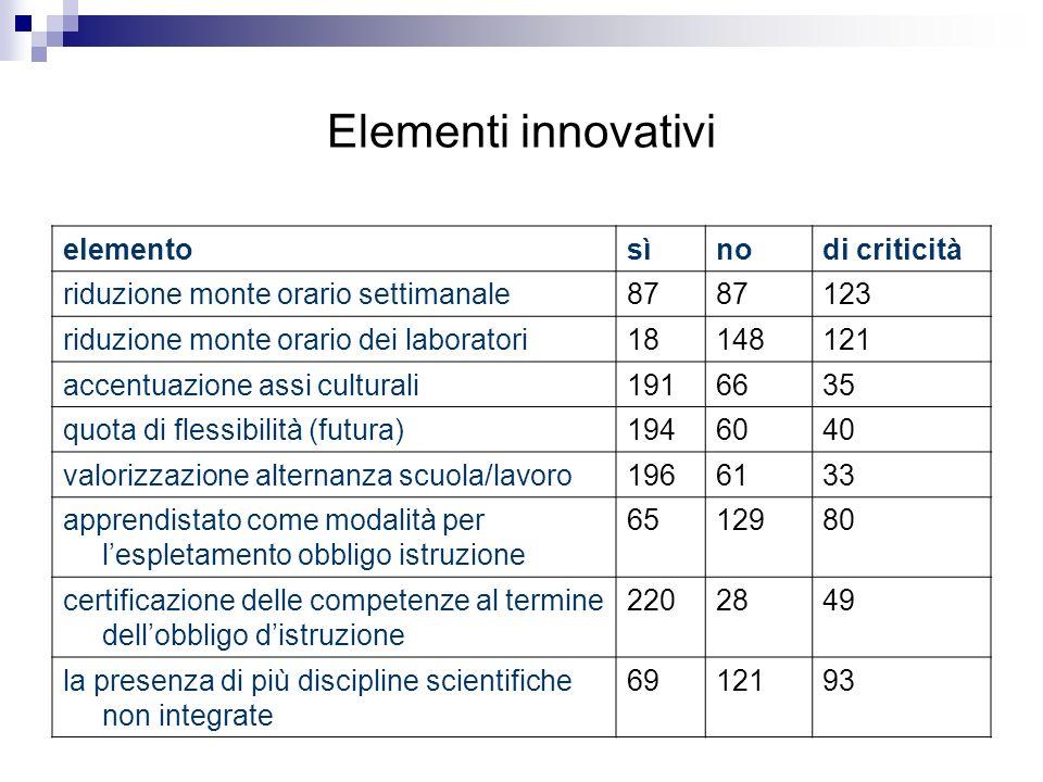 Elementi innovativi elementosìnodi criticità riduzione monte orario settimanale87 123 riduzione monte orario dei laboratori18148121 accentuazione assi