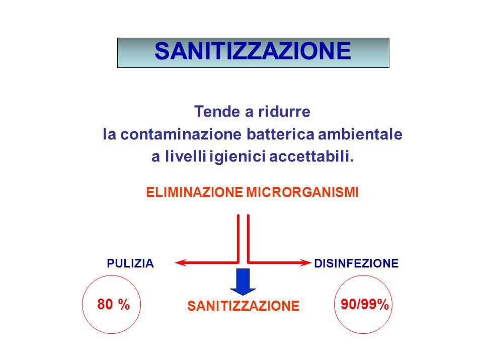 SANITIZZAZIONE Tende a ridurre la contaminazione batterica ambientale a livelli igienici accettabili. ELIMINAZIONE MICRORGANISMI PULIZIA DISINFEZIONE