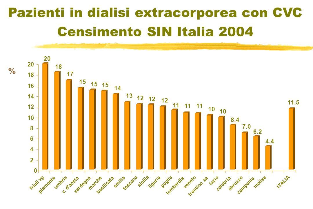 Censimento SIN 2004 Pazienti in dialisi extracorporea con CVC Censimento SIN Italia 2004 % 20 18 17 15 14 13 12 11 10 8.4 7.0 6.2 4.4 11.5 0 2 4 6 8 10 12 14 16 18 20 friuli vg piemonte umbria v.