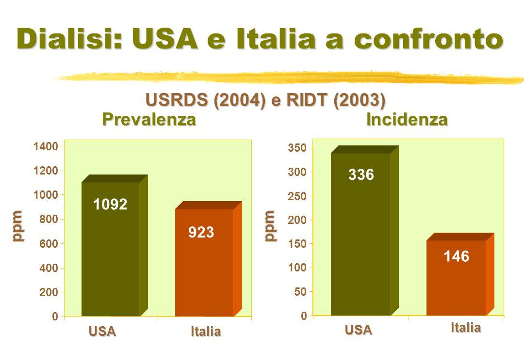 0 50 100 150 200 250 300 350 336 1092 146 923 0 200 400 600 800 1000 1200 1400 Dialisi: USA e Italia a confronto PrevalenzaIncidenza USAItalia USA Italia USRDS (2004) e RIDT (2003) ppmppm