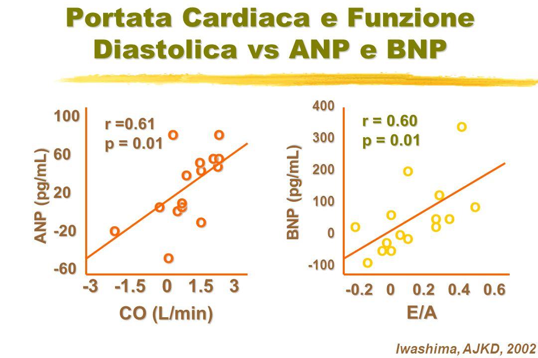 Portata Cardiaca e Funzione Diastolica vs ANP e BNP o o o o o o o o o o o oo oo ANP (pg/mL) ANP (pg/mL)1006020-20-60 r =0.61 p = 0.01 CO (L/min) CO (L/min) -3 -1.5 0 1.5 3 Iwashima, AJKD, 2002 o o o o o o oo o o o oo o o -0.2 0 0.2 0.4 0.6 E/A E/A4003002001000-100 r = 0.60 p = 0.01 BNP (pg/mL) BNP (pg/mL)