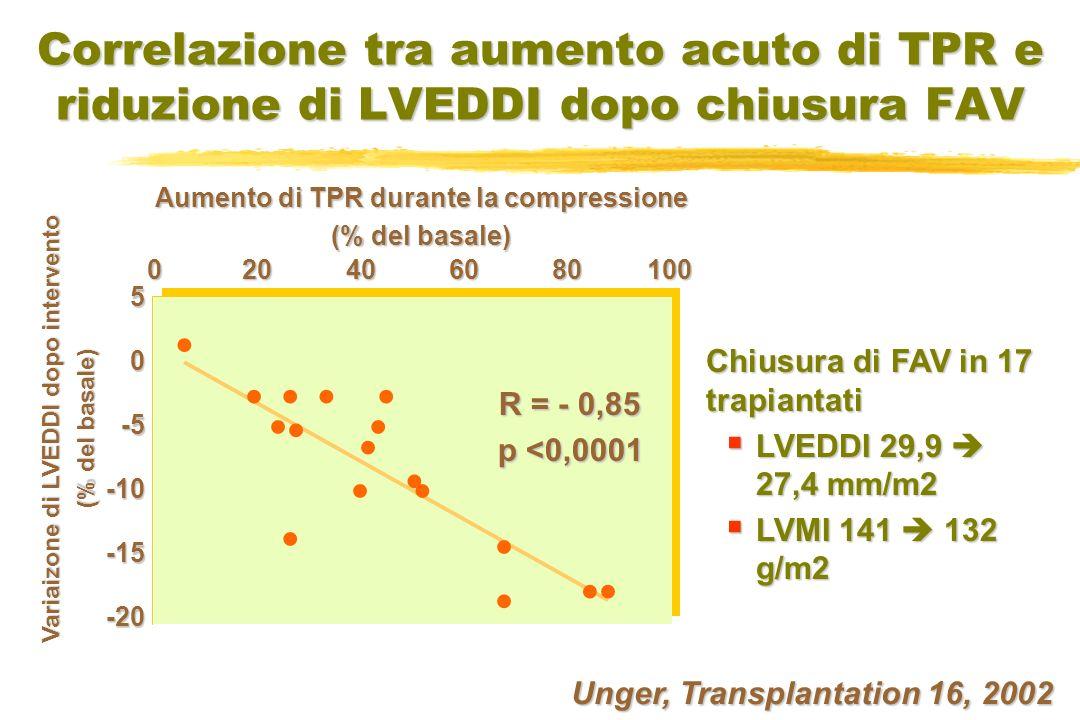 Correlazione tra aumento acuto di TPR e riduzione di LVEDDI dopo chiusura FAV Unger, Transplantation 16, 2002 Chiusura di FAV in 17 trapiantati LVEDDI 29,9 27,4 mm/m2 LVEDDI 29,9 27,4 mm/m2 LVMI 141 132 g/m2 LVMI 141 132 g/m2 Aumento di TPR durante la compressione (% del basale) Variaizone di LVEDDI dopo intervento (% del basale) 50-5-10-15-20 0 20 40 60 80 100 R = - 0,85 p <0,0001