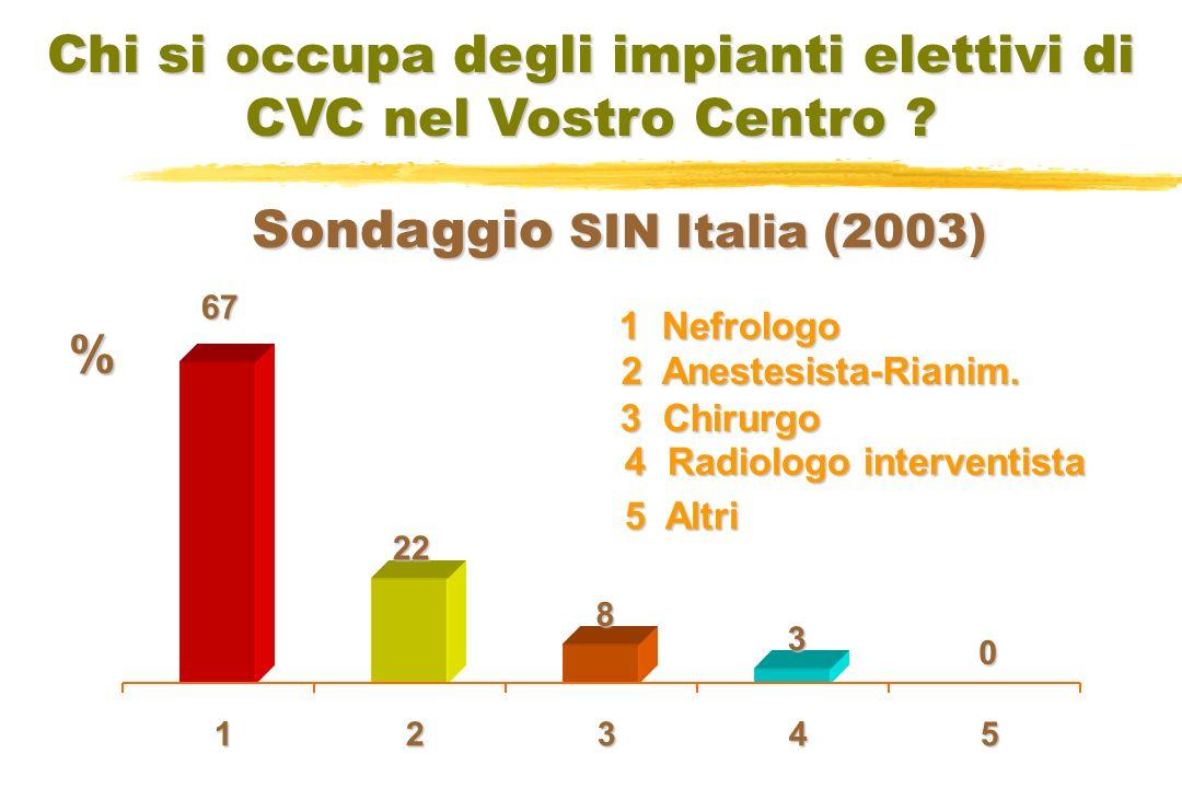 Studio CHOICE Accesso Vascolare a Inizio Dialisi Vs Referral Time P trend =0.001 Astor, Am J Kidney Dis 2001 REFERRAL TIME %
