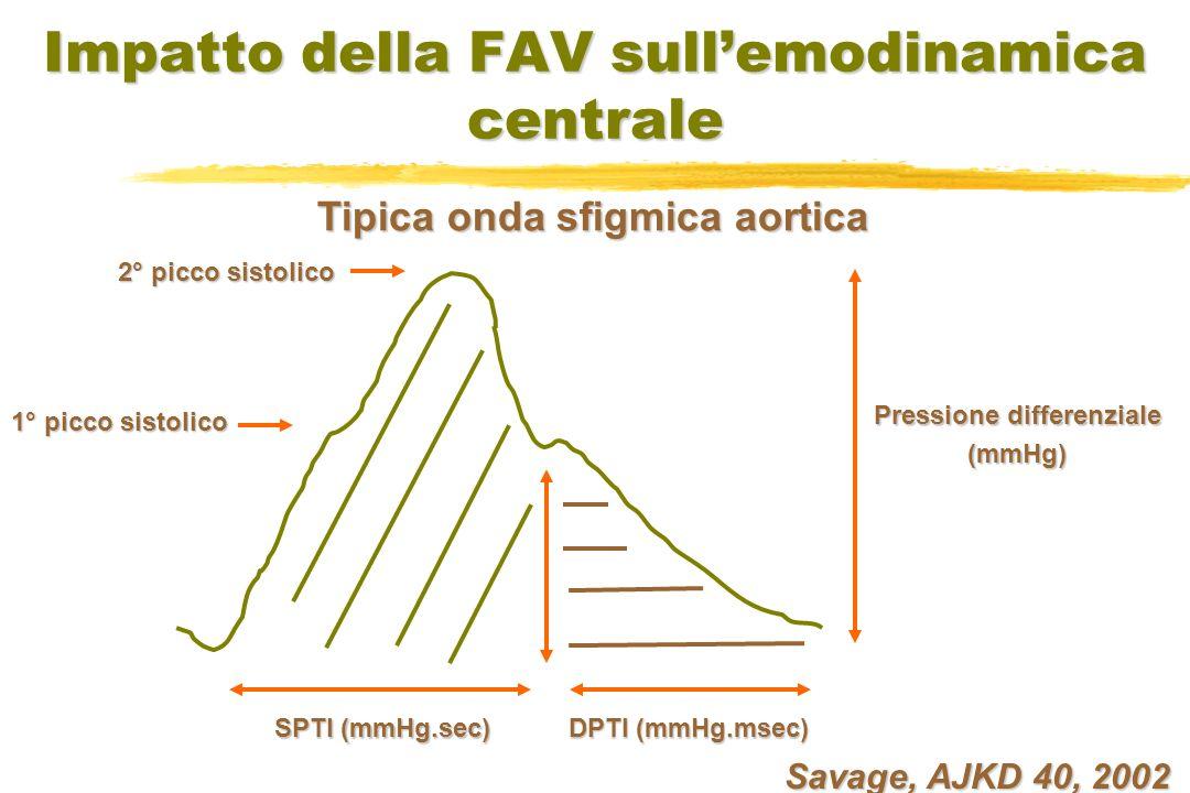 Savage, AJKD 40, 2002 Impatto della FAV sullemodinamica centrale Pressione differenziale (mmHg) 2° picco sistolico 1° picco sistolico SPTI (mmHg.sec) DPTI (mmHg.msec) Tipica onda sfigmica aortica