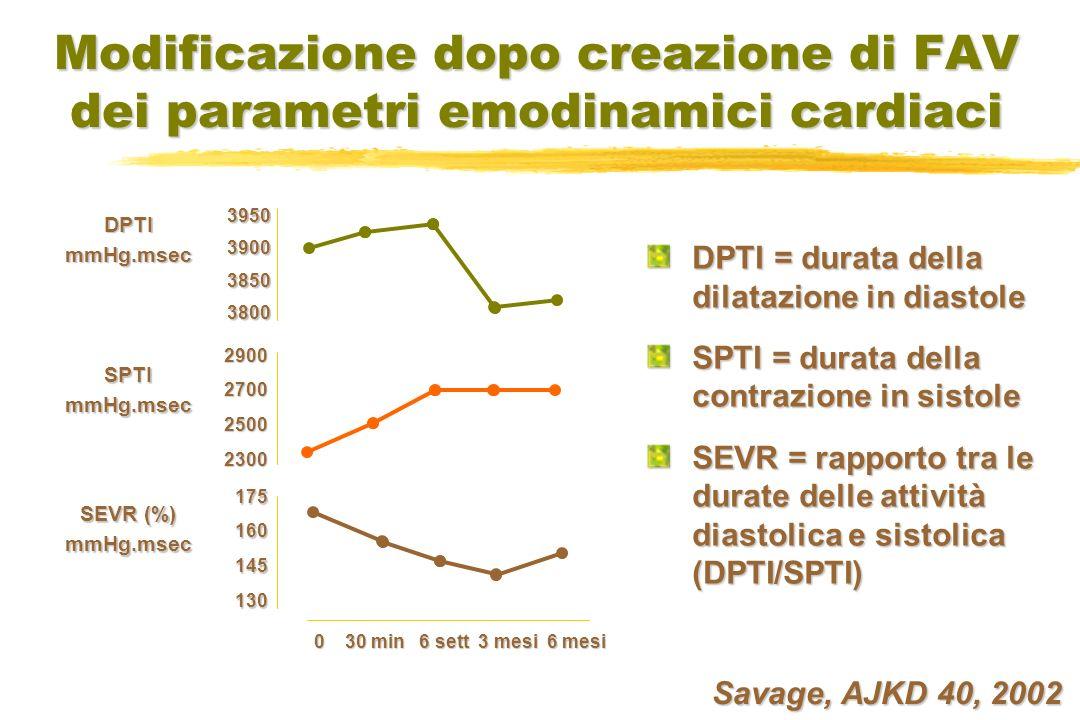 Modificazione dopo creazione di FAV dei parametri emodinamici cardiaci 3950390038503800 2900270025002300 175160145130 0 30 min 6 sett 3 mesi 6 mesi DPTImmHg.msec SPTImmHg.msec SEVR (%) mmHg.msec DPTI = durata della dilatazione in diastole SPTI = durata della contrazione in sistole SEVR = rapporto tra le durate delle attività diastolica e sistolica (DPTI/SPTI) Savage, AJKD 40, 2002