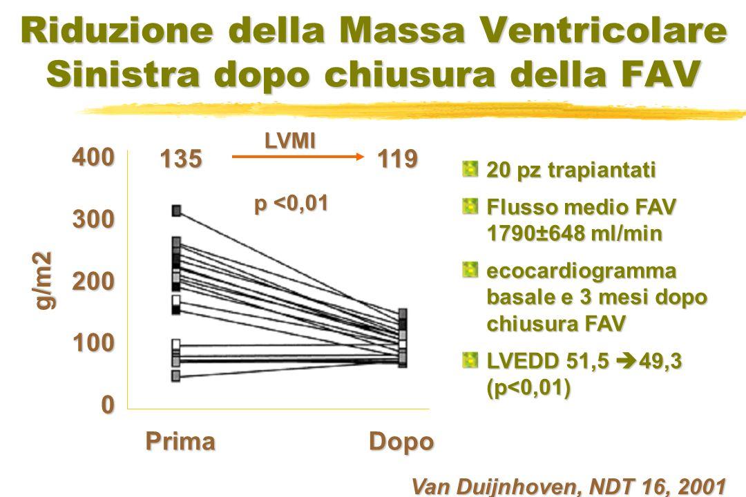 Riduzione della Massa Ventricolare Sinistra dopo chiusura della FAV Van Duijnhoven, NDT 16, 2001 20 pz trapiantati Flusso medio FAV 1790±648 ml/min ecocardiogramma basale e 3 mesi dopo chiusura FAV LVEDD 51,5 49,3 (p<0,01) PrimaDopo 4003002001000 g/m2 P <0,01 135119LVMI p <0,01