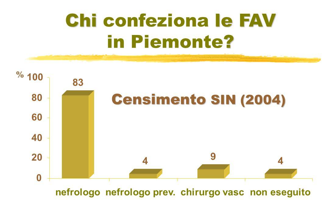 Chi le FAV Chi confeziona le FAV . in Piemonte.