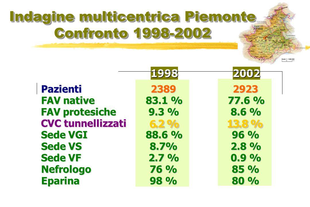 19982002 Pazienti 2389 2923 FAV native 83.1 % 77.6 % FAV protesiche 9.3 % 8.6 % CVC tunnellizzati 6..