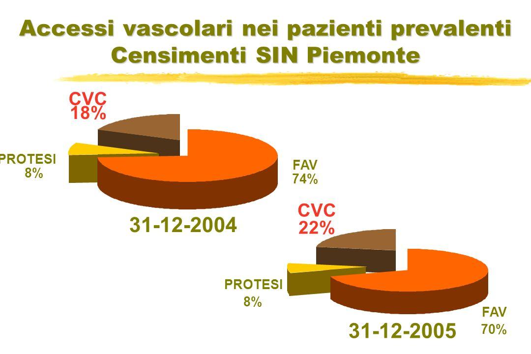 31-12-2004 31-12-2005 Accessi vascolari nei pazienti prevalenti Censimenti SIN Piemonte FAV 74% PROTESI 8% CVC 18% FAV 70% PROTESI 8% CVC 22%