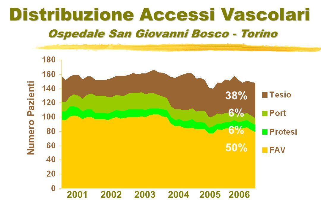 200120032006200220042005 Numero Pazienti Distribuzione Accessi Vascolari Ospedale San Giovanni Bosco - Torino 38% 6% 50%
