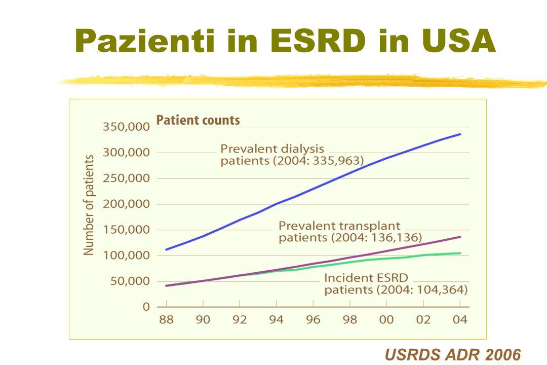 Unger, Transplantation 16, 2002 Correlazione tra aumento acuto di PAM e riduzione di LVMI dopo chiusura FAV Aumento di PAM durante la compressione (% del basale) Variaizone di LVMII dopo intervento (% del basale) 100-10-20-30 0 10 20 30 40 R = - 0,64 p <0,006 Chiusura di FAV in 17 trapiantati LVEDDI 29,9 27,4 LVEDDI 29,9 27,4 LVMI 141 132 g/m2 LVMI 141 132 g/m2