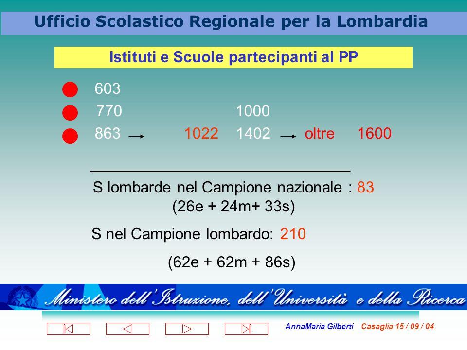 AnnaMaria Gilberti Casaglia 15 / 09 / 04 Ufficio Scolastico Regionale per la Lombardia 603 770 1000 863 1022 1402 oltre 1600 Istituti e Scuole partecipanti al PP S lombarde nel Campione nazionale : 83 (26e + 24m+ 33s) S nel Campione lombardo: 210 (62e + 62m + 86s)
