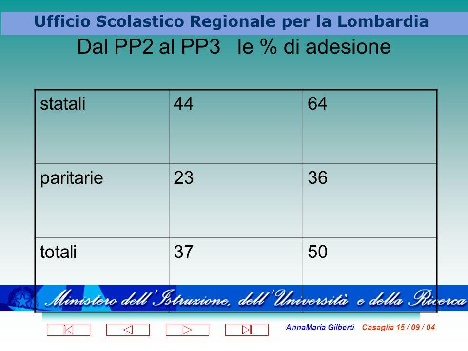 AnnaMaria Gilberti Casaglia 15 / 09 / 04 Ufficio Scolastico Regionale per la Lombardia Dal PP2 al PP3 le % di adesione statali4464 paritarie2336 totali3750