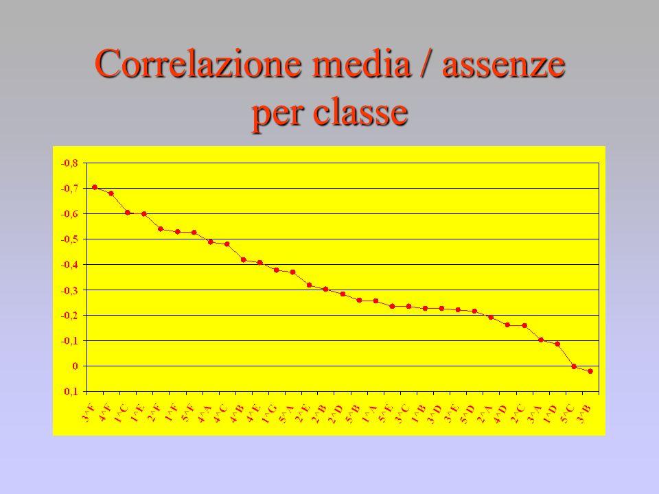 Correlazione media / assenze per classe